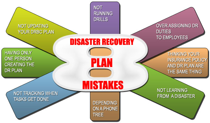 8 Disaster Recovery Plan Mistakes Companies Make | Stay In Business