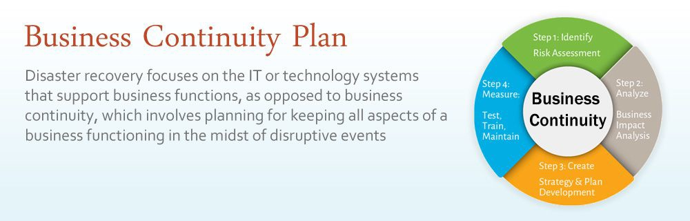 CloudBased Business Continuity  Disaster Recovery  Stay In Business