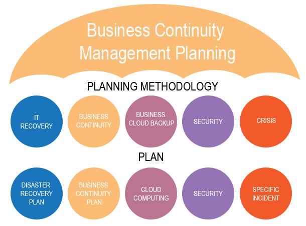 testing maintaining and re assessing business continuity management plans